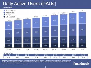 Im ersten Teil meiner beiden Blogbeiträge zur Aufklärung über die gängigsten Social Media Kanäle lege ich besonderes Augenmerk auf Facebook, Instagram und Snapchat. © allthefacebook.de
